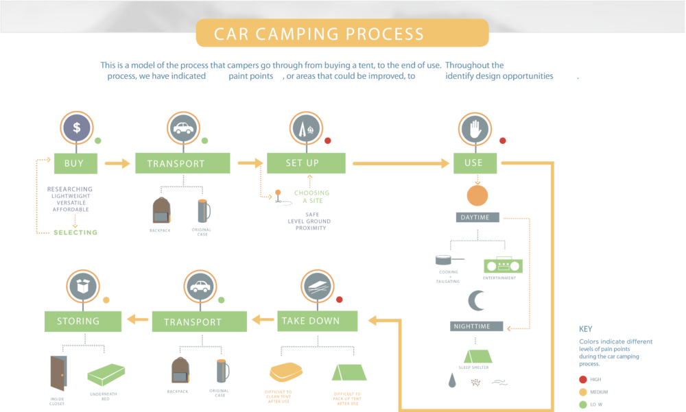 Luisa Lacsamana, Quang Pham, Sarah Ahart, Stephen Lynn, Stephen Claffy, and Laura Haggerty visualized the current experience car camper's have from the initial purchase to the after-use storage.
