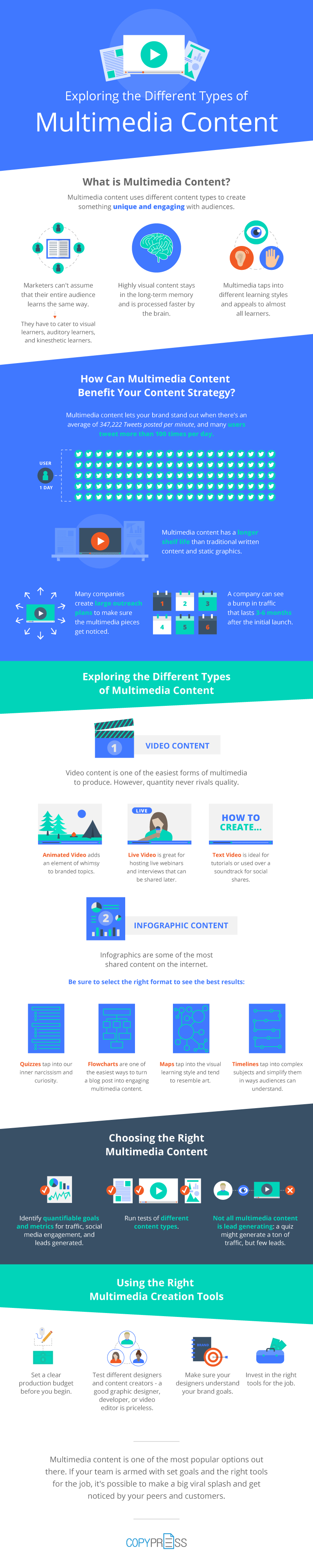 Multimedia Infographic
