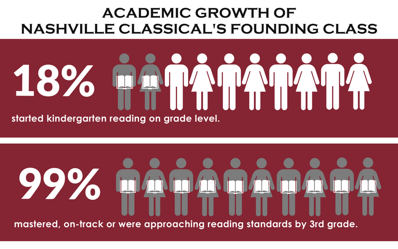 Copy of FINAL NCCS Founding Class Growth Graphic.png