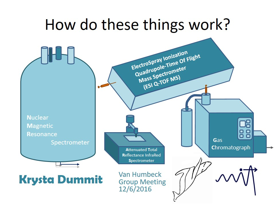 How do these things work (NMR, ESI Q-TOF, ATR IR, GC).jpg