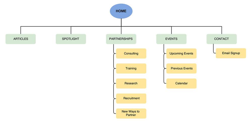 Business_Hub_sitemap.jpg
