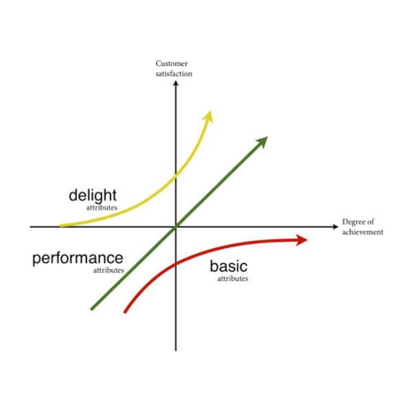 Kano Model : A theory of product development and customer satisfaction, which classifies customer preferences into five categories.
