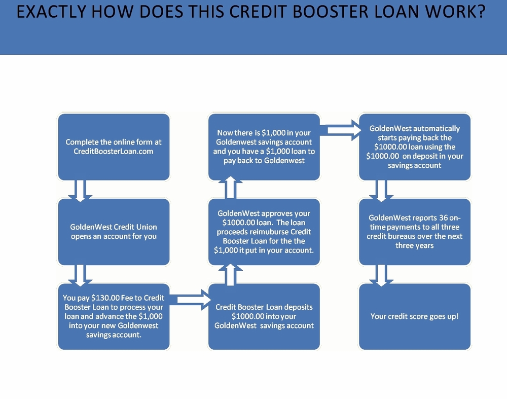 Loan Process — Credit Booster Loan