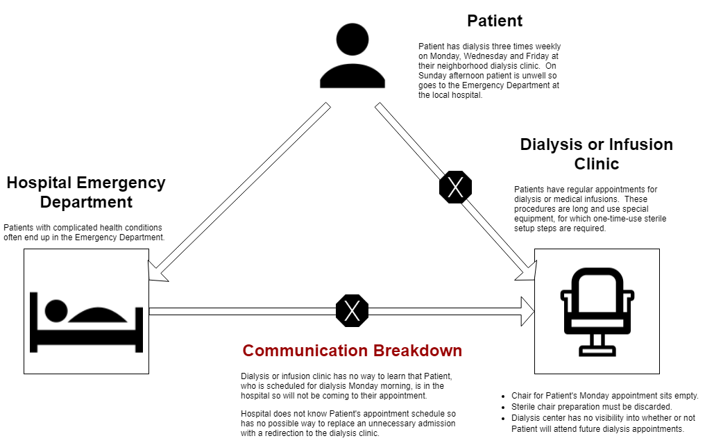 Monitoring End-Stage Renal Disease Patients for Emergency
