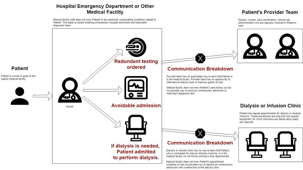 The Problem We Solve In Healthcare - What Happens Today