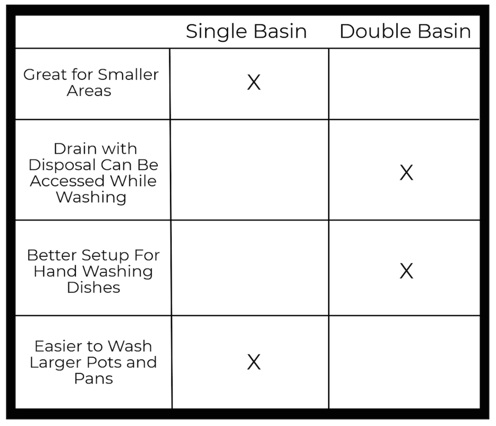 Single Basin vs. Double Basin