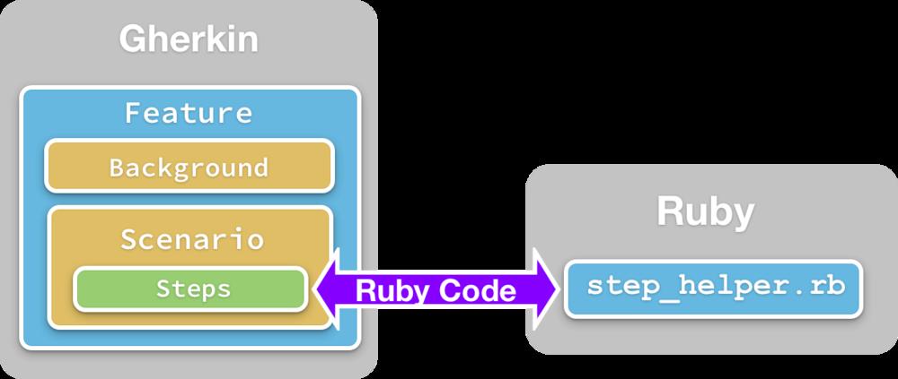 calabash.feature.diagram
