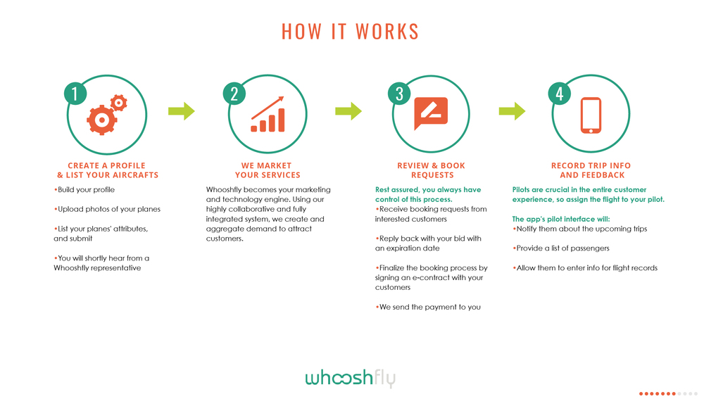 Whoosh-EBrochure_How it works 1.jpg