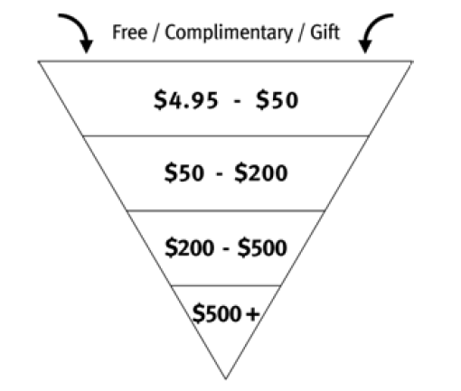 sample-sales-funnel-pricing