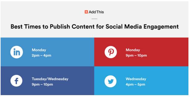 De beste tijdstppen om artikelen te publiceren om meer gedeeld te worden op de verschillende sociale media.