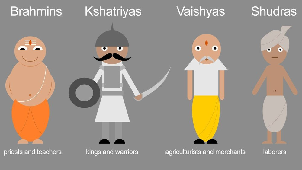 Name of the different caste in Nepal