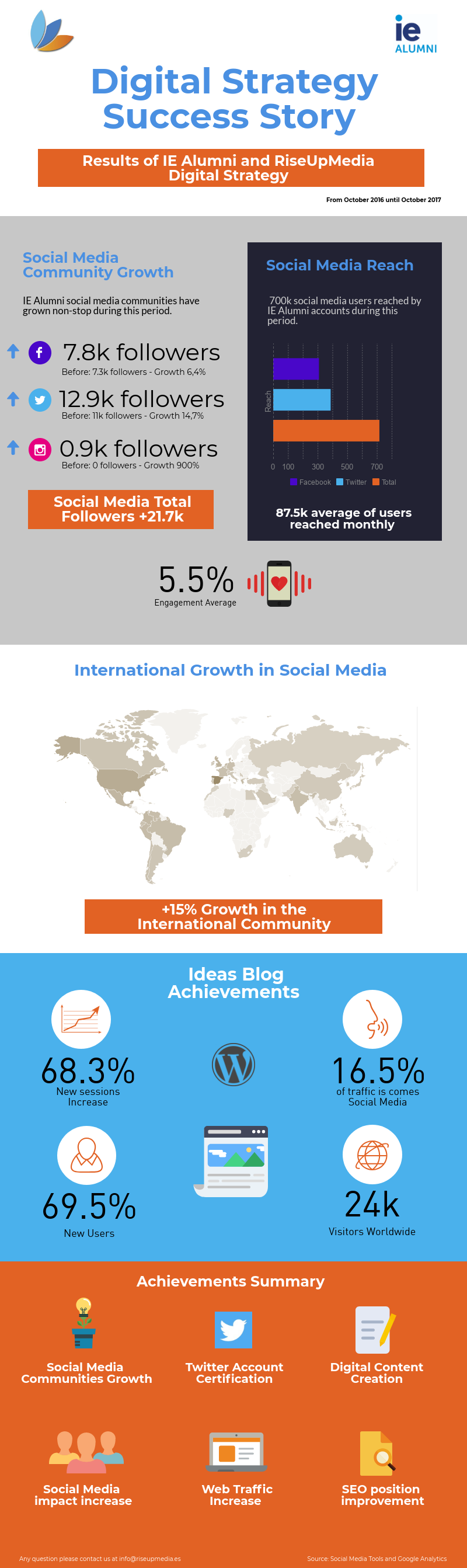 Infografia Completa v2.png