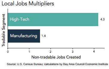 4.3 non-technical jobs created for every technical one