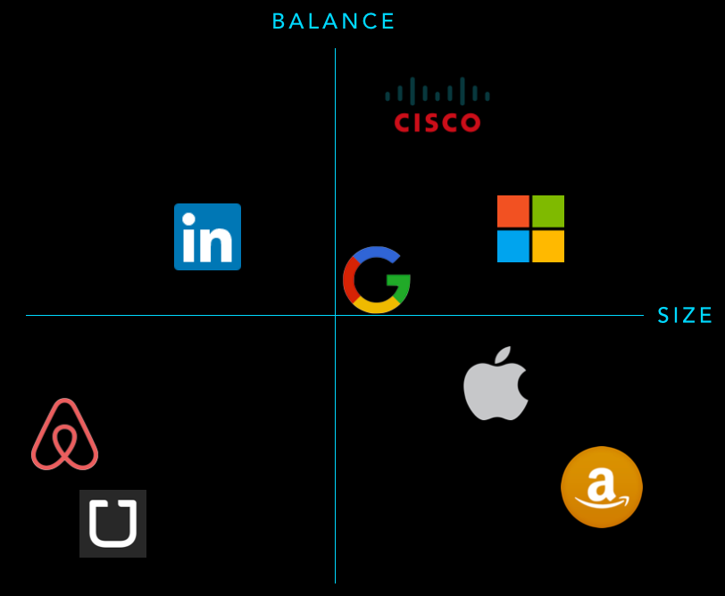 Companies mapped out against balance + size