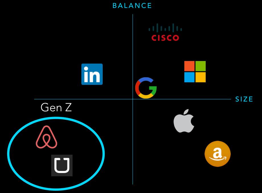 Gen Z: Airbnb + Uber
