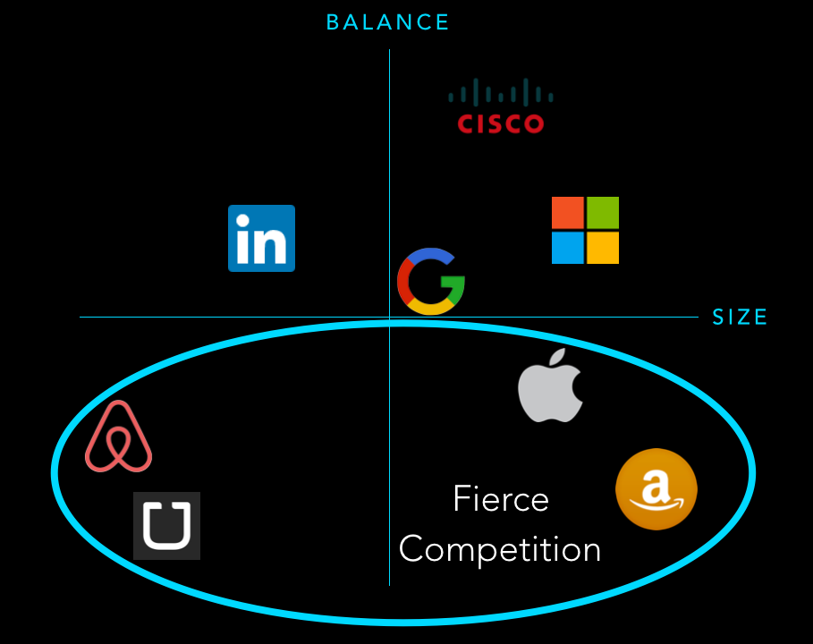 Fierce Competitors: Airbnb, Uber, Apple, + Amazon
