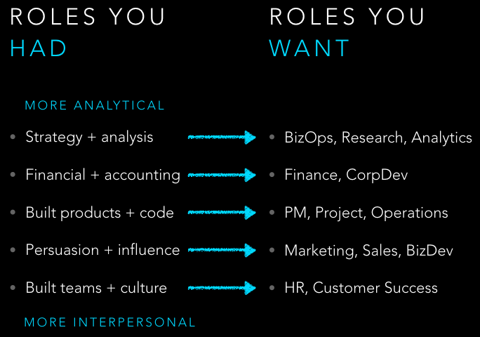 c8278d1186 To learn more about these different roles - from BizDev to BizOps - check  out my free book on 12 tech jobs that don t require technical skills.