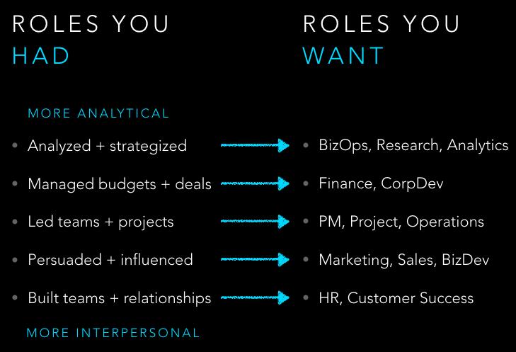 Tech Jobs - Product Management, Product Marketing, Sales, Project Management