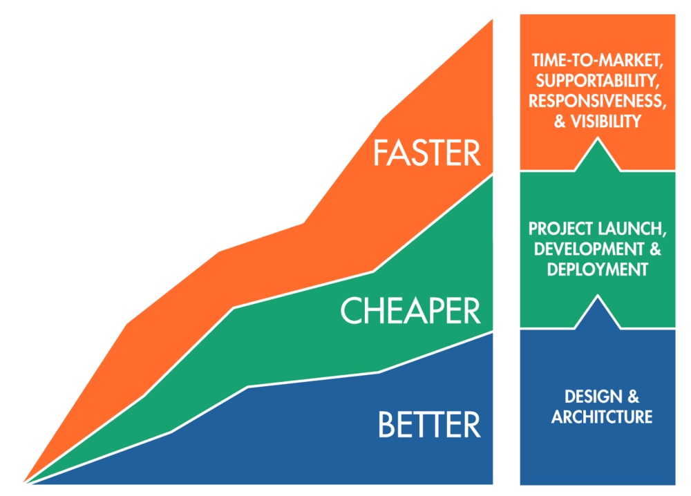 Change the way your work with an approach that is demonstrably Better, Cheaper and Faster.