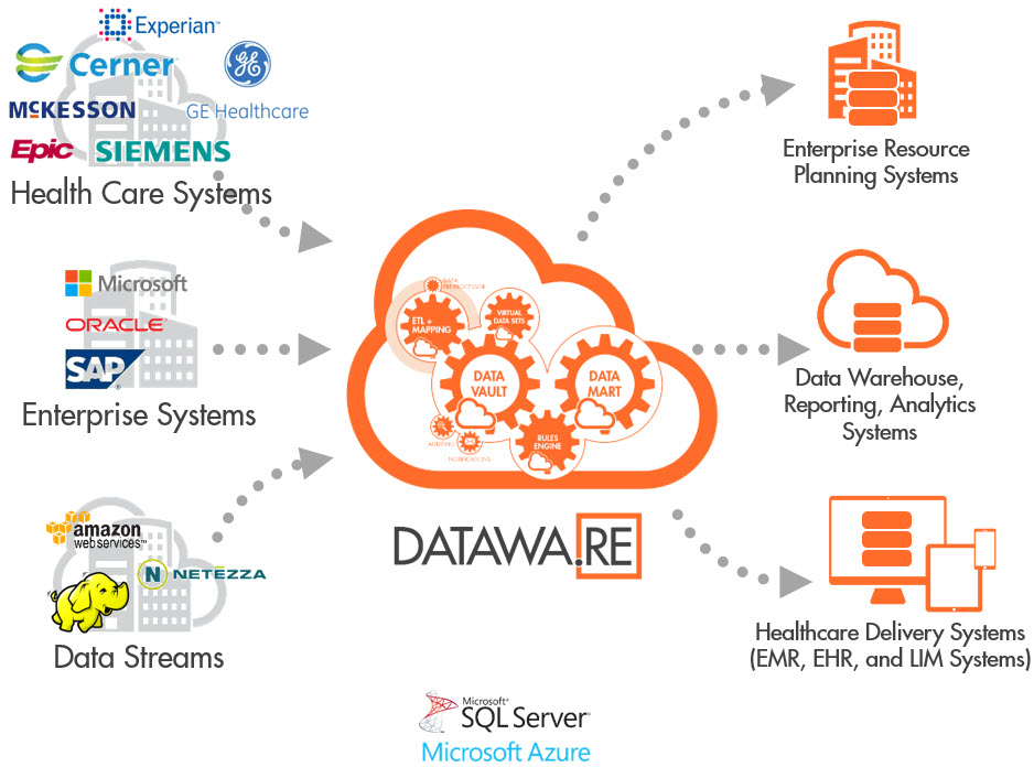 Datawa.re delivers a platform to connect systems by streaming and transforming data between one or more target systems and the source data.