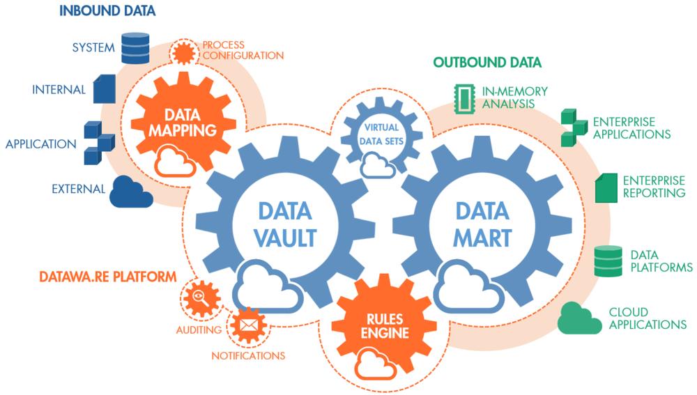 Datawa.re Data Management Platform