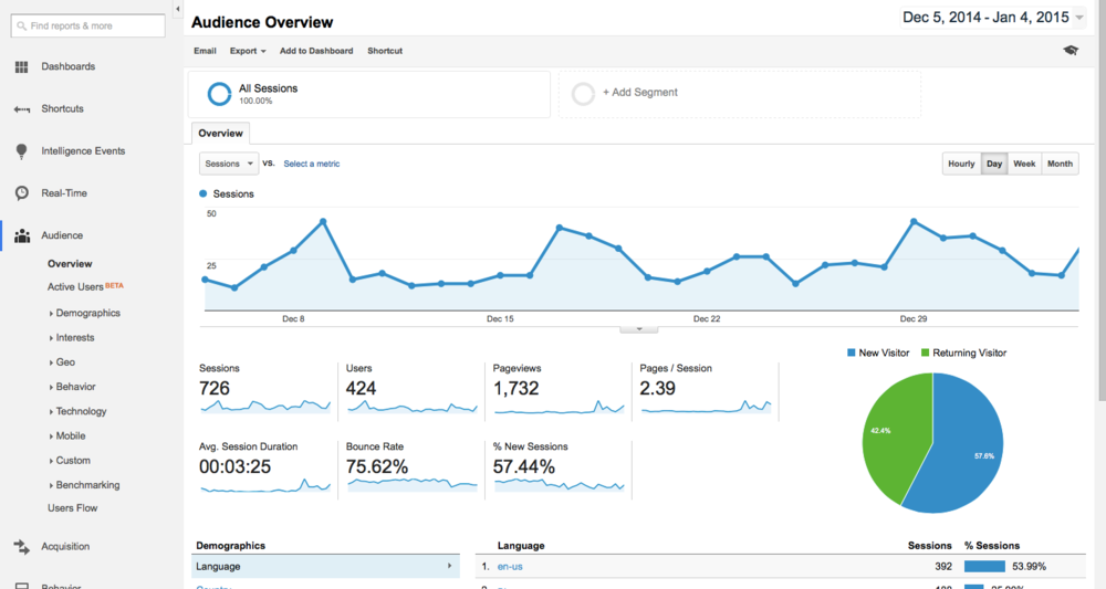 The home page of Google Analytics. What are these numbers actually telling you about your business?