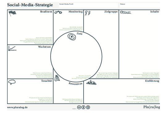 Social Media Strategie von Pluralog.de