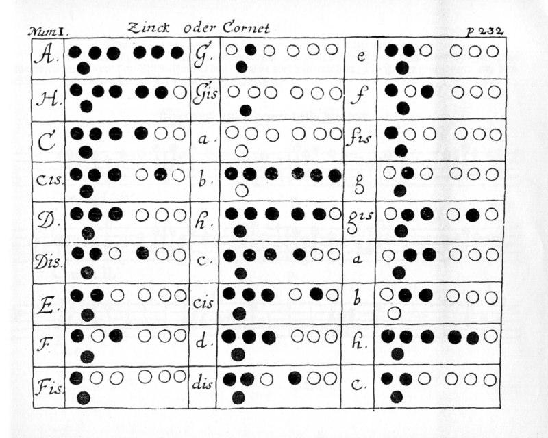 Fingering Charts — Bruce Dickey