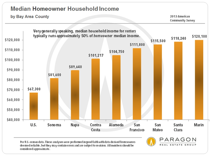 Bay-Area_Homeowner_Median-HH-Income.jpg