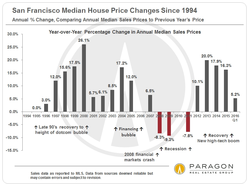 More on real estate cycles: 30+ Years of Bay Area Real Estate Cycles