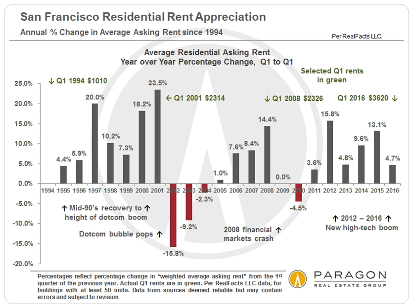 More on SF & Bay Area Rents: Rent Trends Report  Our Q1 report on the apartment building market: Bay Area Apartment Building Market
