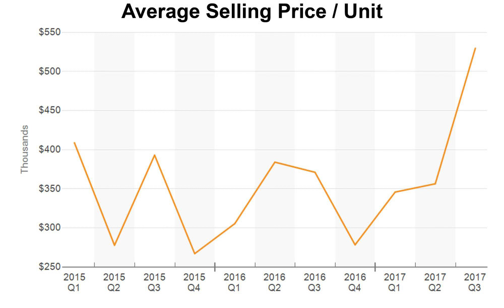 Selling Price Unit Graph.jpg