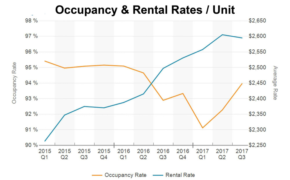 Occupancy Rates.jpg