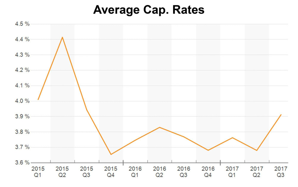 Cap Rate Graph.jpg