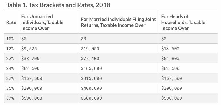 2018 Tax Brackets.jpeg