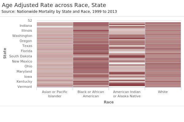 Age Adjusted Rate across Race, State.png
