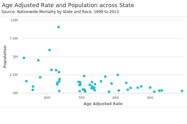 Age Adjusted Rate and Population across State.png
