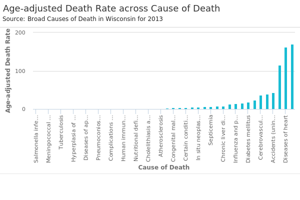 Age-adjusted Death Rate across Cause of Death.png