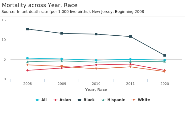 Mortality across Year, Race.png