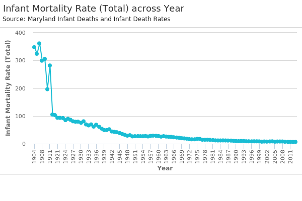 Infant Mortality Rate (Total) across Year.png