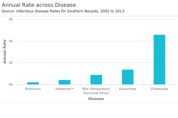 Annual Rate across Disease.png