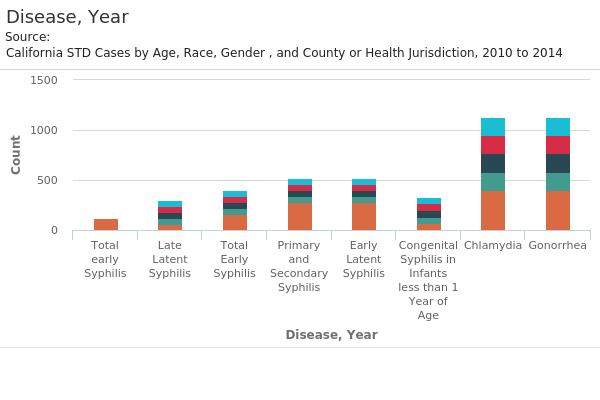 Disease, Year.png