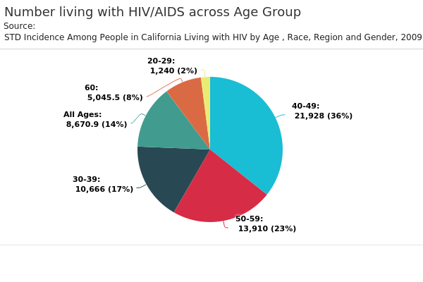 Number living with HIV:AIDS across Age Group.png