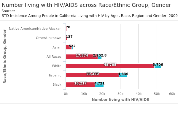 Number living with HIV:AIDS across Race:Ethnic Group, Gender.png