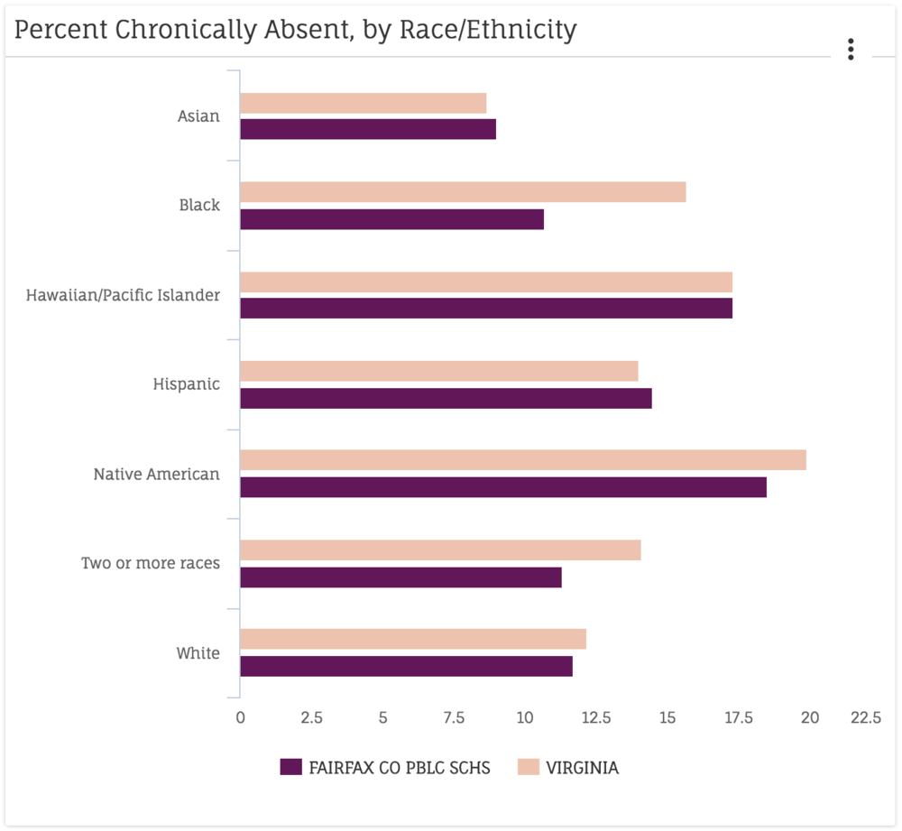 This LiveStories data visualization compares chronic absenteeism rates between a school district and its state.