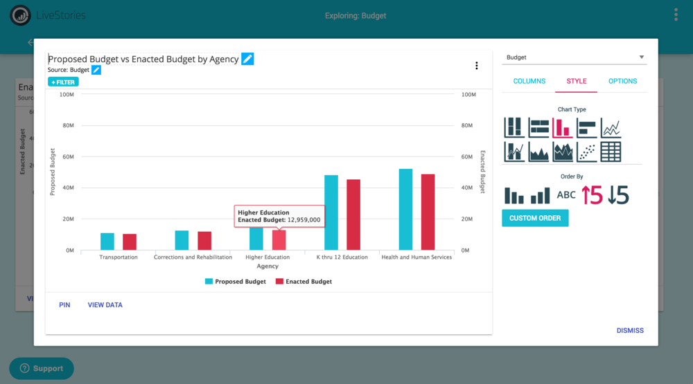 Quickly analyze data in detail and measure your progress.