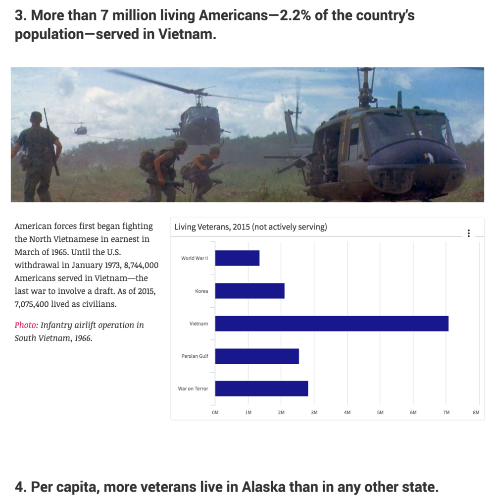 "The latest installment of LiveStories' ""Five Facts"" series explores data on veterans. READ THE STORY →"