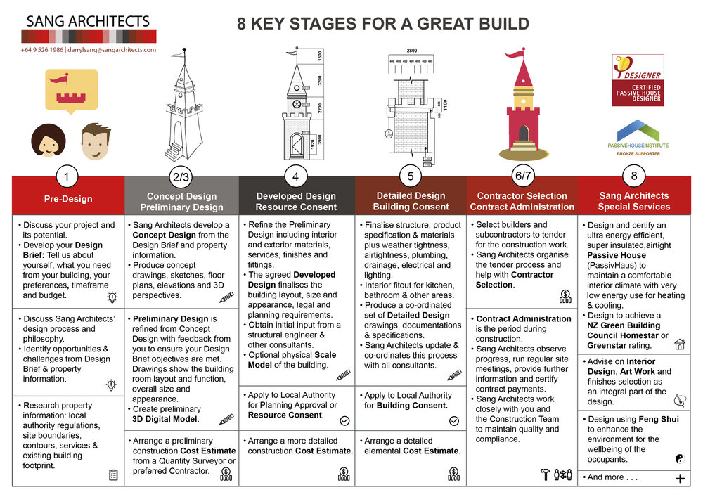 Sang Architects '8 Key Stages for a Great Build'