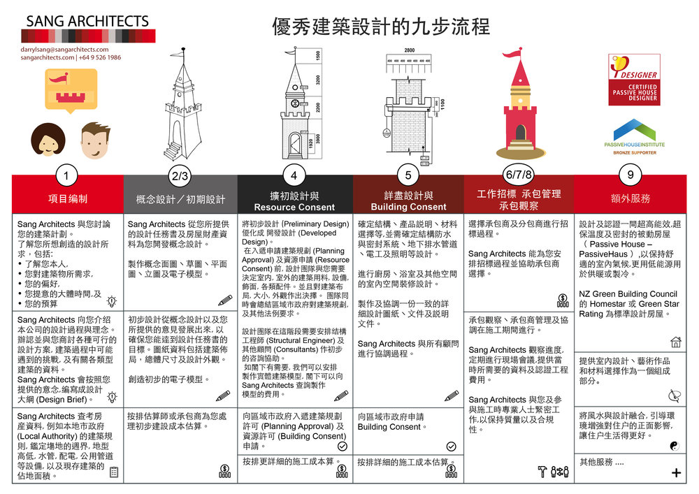 Sang Architects 優秀建築設計的九步流程.jpg