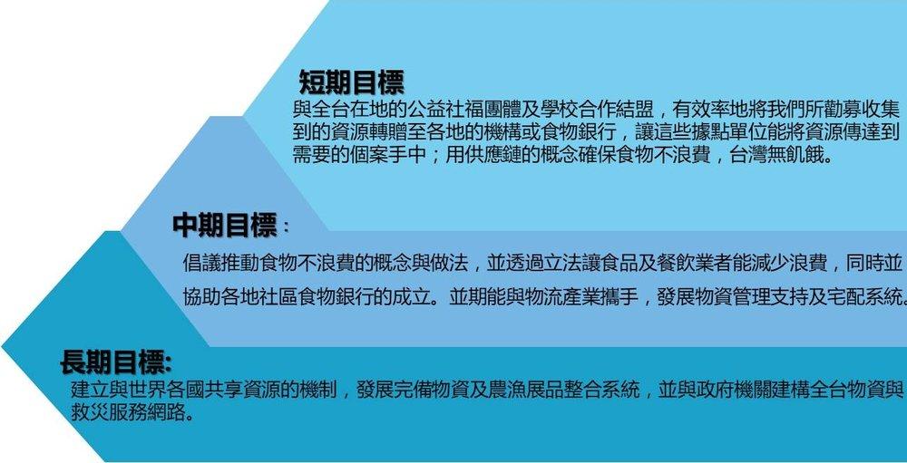 台灣全民食物銀行努力的願景,短期內期望能夠與台灣島內各地的公益團體及學校合作結盟,有效率地將我們所收集到的資源送達各個機構,讓這些機構發揮轉運站提高效率的功能,再由機構配送給家庭及個人;在上述系統日漸穩定後,即開始協助建立台灣各地食物銀行分行,利用這些據點讓食品、生活用品的製造商或代理商能夠快速將物資送達到最便利的據點,重新分配,更快速的將資源傳達到需要的人手中。  長期而言,也希望可以與物流產業攜手,發展物資管理支持及宅配系統,並建立愛心廚房,期許提供弱勢貧困學童及獨居老人營養均衡的餐點;最終目標則是建立與世界各國共享資源的機制,發展完備物資及農漁展品整合系統,並與政府機關建構全台物資與救災服務網路。此外,還要推行我們「給人魚吃,不如教人捕魚」的理念,招募專業人士教導失業大眾一技之長,讓他們憑藉自己的力量脫離飢餓。